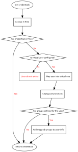 Flow diagram of how get credentials works with libnss_map